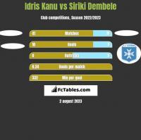Idris Kanu vs Siriki Dembele h2h player stats