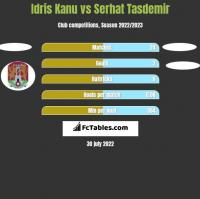 Idris Kanu vs Serhat Tasdemir h2h player stats