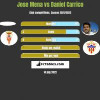 Jose Mena vs Daniel Carrico h2h player stats