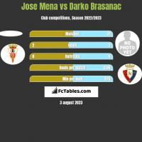 Jose Mena vs Darko Brasanac h2h player stats