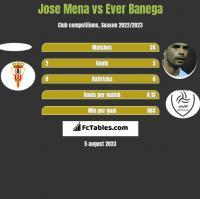 Jose Mena vs Ever Banega h2h player stats