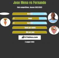 Jose Mena vs Fernando h2h player stats