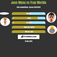 Jose Mena vs Fran Merida h2h player stats