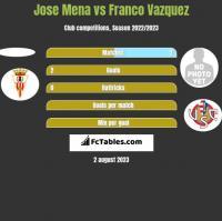 Jose Mena vs Franco Vazquez h2h player stats