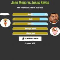Jose Mena vs Jesus Navas h2h player stats