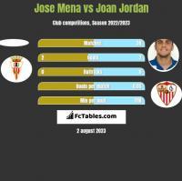 Jose Mena vs Joan Jordan h2h player stats
