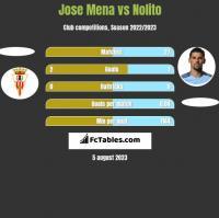 Jose Mena vs Nolito h2h player stats