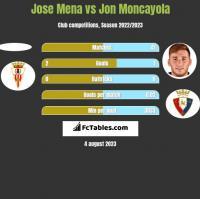 Jose Mena vs Jon Moncayola h2h player stats