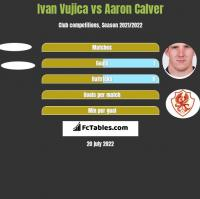 Ivan Vujica vs Aaron Calver h2h player stats