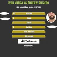 Ivan Vujica vs Andrew Durante h2h player stats