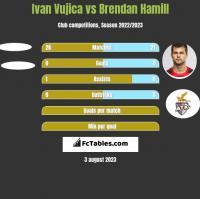 Ivan Vujica vs Brendan Hamill h2h player stats