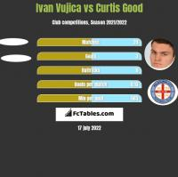 Ivan Vujica vs Curtis Good h2h player stats