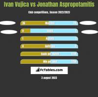 Ivan Vujica vs Jonathan Aspropotamitis h2h player stats