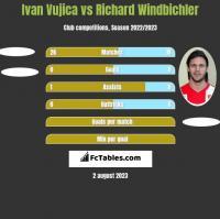 Ivan Vujica vs Richard Windbichler h2h player stats