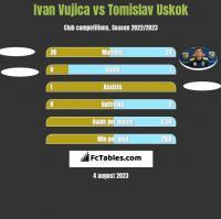 Ivan Vujica vs Tomislav Uskok h2h player stats