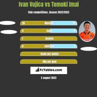 Ivan Vujica vs Tomoki Imai h2h player stats