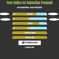 Ivan Vujica vs Sebastian Pasquali h2h player stats