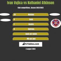 Ivan Vujica vs Nathaniel Atkinson h2h player stats
