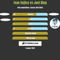 Ivan Vujica vs Joel King h2h player stats
