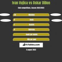 Ivan Vujica vs Oskar Dillon h2h player stats