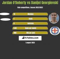 Jordan O'Doherty vs Danijel Georgievski h2h player stats