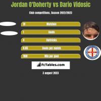 Jordan O'Doherty vs Dario Vidosic h2h player stats