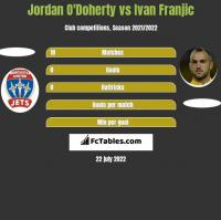 Jordan O'Doherty vs Ivan Franjic h2h player stats
