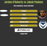 Jordan O'Doherty vs Jakob Poulsen h2h player stats