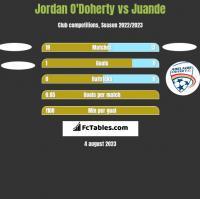 Jordan O'Doherty vs Juande h2h player stats