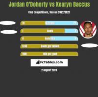 Jordan O'Doherty vs Kearyn Baccus h2h player stats