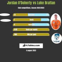 Jordan O'Doherty vs Luke Brattan h2h player stats