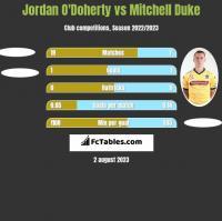 Jordan O'Doherty vs Mitchell Duke h2h player stats