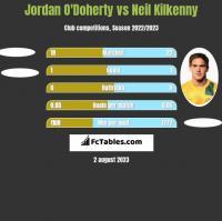 Jordan O'Doherty vs Neil Kilkenny h2h player stats