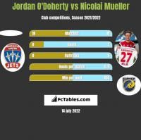Jordan O'Doherty vs Nicolai Mueller h2h player stats