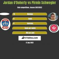 Jordan O'Doherty vs Pirmin Schwegler h2h player stats