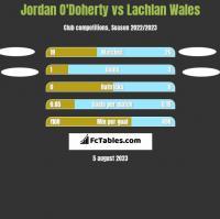 Jordan O'Doherty vs Lachlan Wales h2h player stats