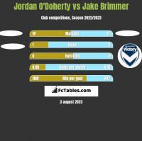 Jordan O'Doherty vs Jake Brimmer h2h player stats