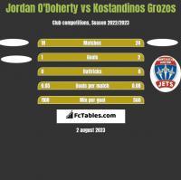 Jordan O'Doherty vs Kostandinos Grozos h2h player stats