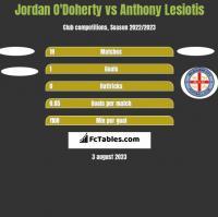 Jordan O'Doherty vs Anthony Lesiotis h2h player stats