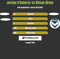 Jordan O'Doherty vs Birkan Kirdar h2h player stats