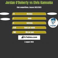 Jordan O'Doherty vs Elvis Kamsoba h2h player stats