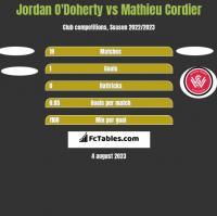 Jordan O'Doherty vs Mathieu Cordier h2h player stats