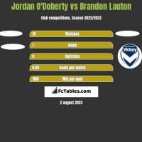 Jordan O'Doherty vs Brandon Lauton h2h player stats