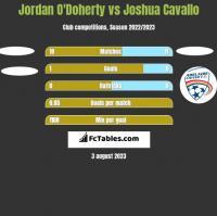 Jordan O'Doherty vs Joshua Cavallo h2h player stats