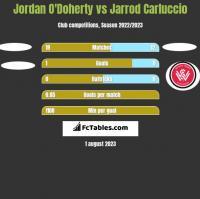 Jordan O'Doherty vs Jarrod Carluccio h2h player stats