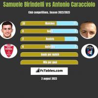 Samuele Birindelli vs Antonio Caracciolo h2h player stats