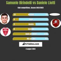 Samuele Birindelli vs Daniele Liotti h2h player stats