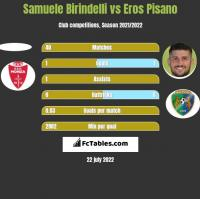 Samuele Birindelli vs Eros Pisano h2h player stats