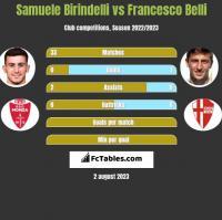 Samuele Birindelli vs Francesco Belli h2h player stats
