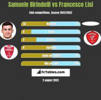 Samuele Birindelli vs Francesco Lisi h2h player stats
